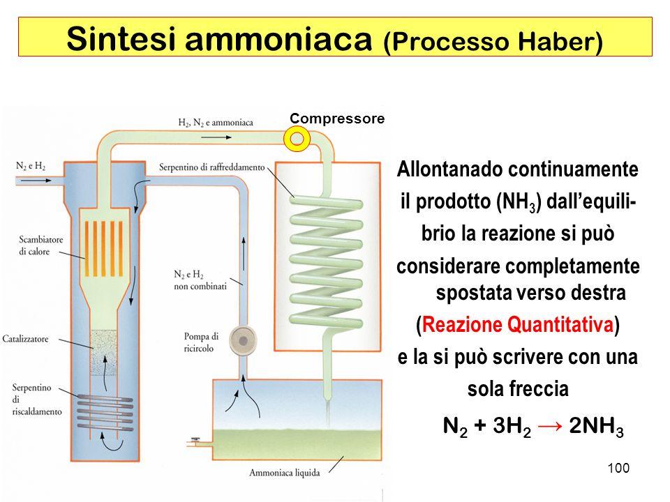 Sintesi ammoniaca (Processo Haber)