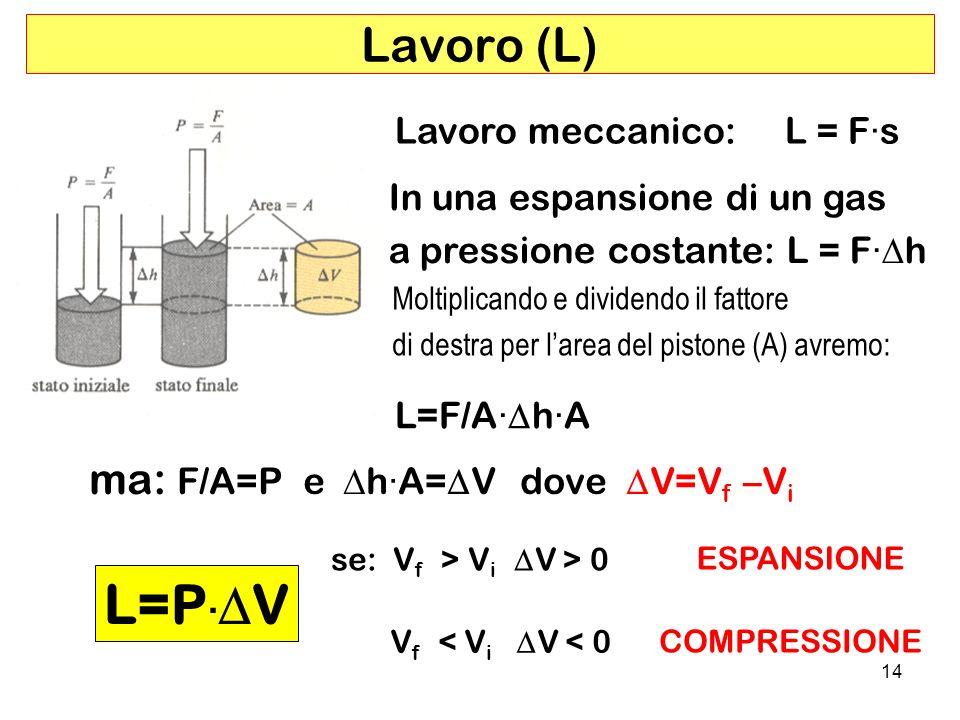 L=P·DV Lavoro (L) ma: F/A=P e Dh·A=DV dove DV=Vf –Vi