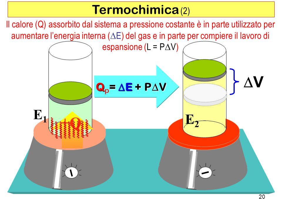 DV +Q E1 E2 Termochimica (2) Qp= DE + PDV