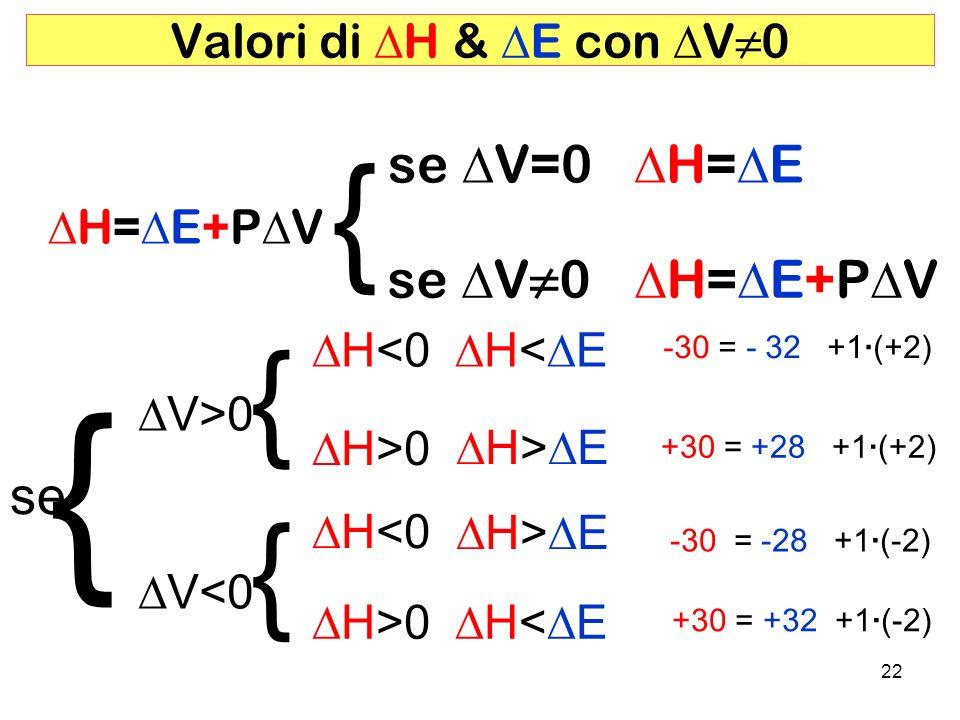 { { { { se DV=0 DH=DE se DV≠0 DH=DE+PDV se Valori di DH & DE con DV≠0