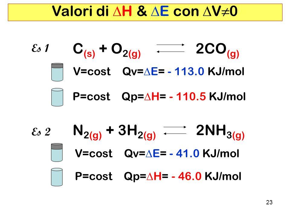 Valori di DH & DE con DV≠0 C(s) + O2(g) 2CO(g) N2(g) + 3H2(g) 2NH3(g)