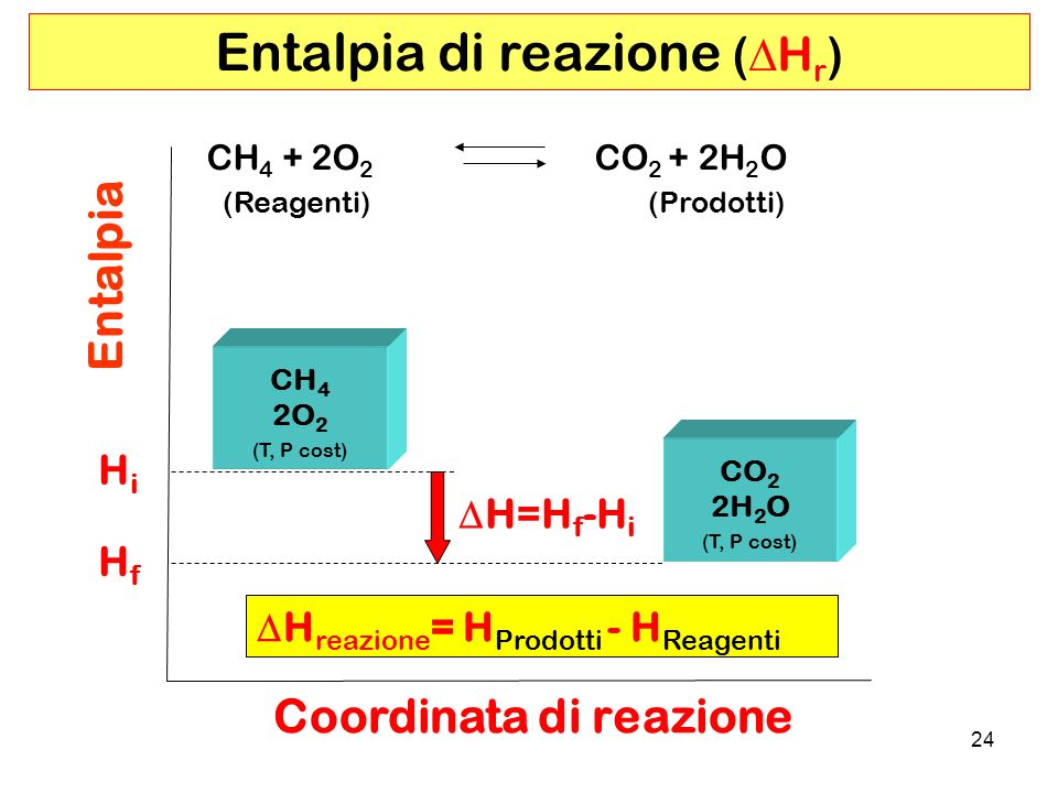 Entalpia di reazione (DHr)