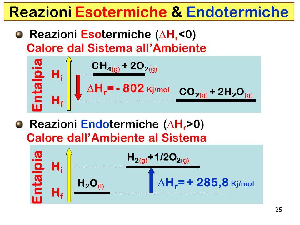 Reazioni Esotermiche & Endotermiche