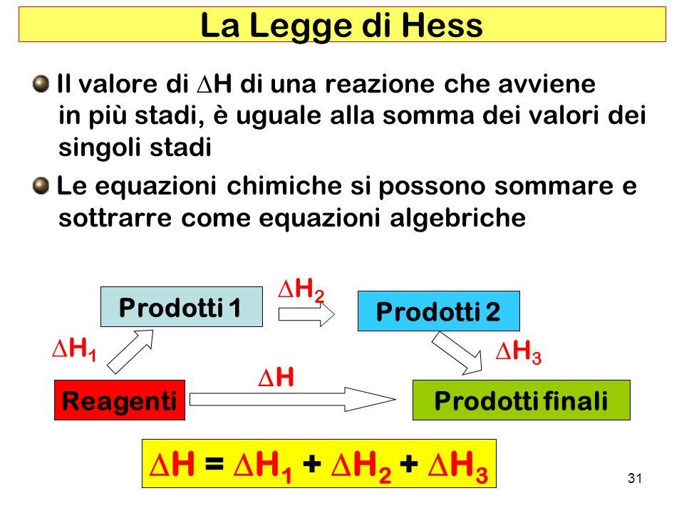 La Legge di Hess DH = DH1 + DH2 + DH3