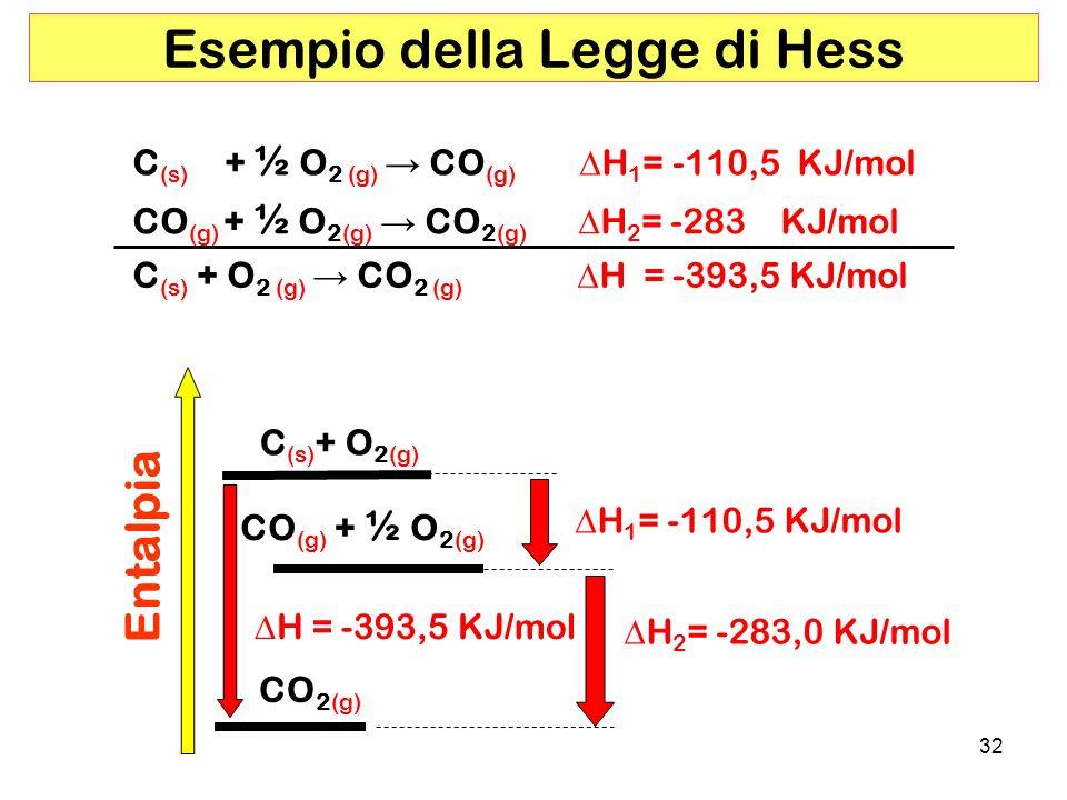 Esempio della Legge di Hess