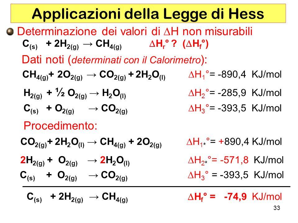 Applicazioni della Legge di Hess