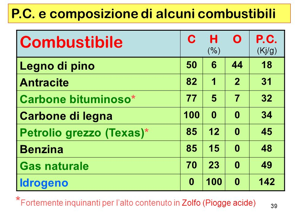 Combustibile P.C. e composizione di alcuni combustibili