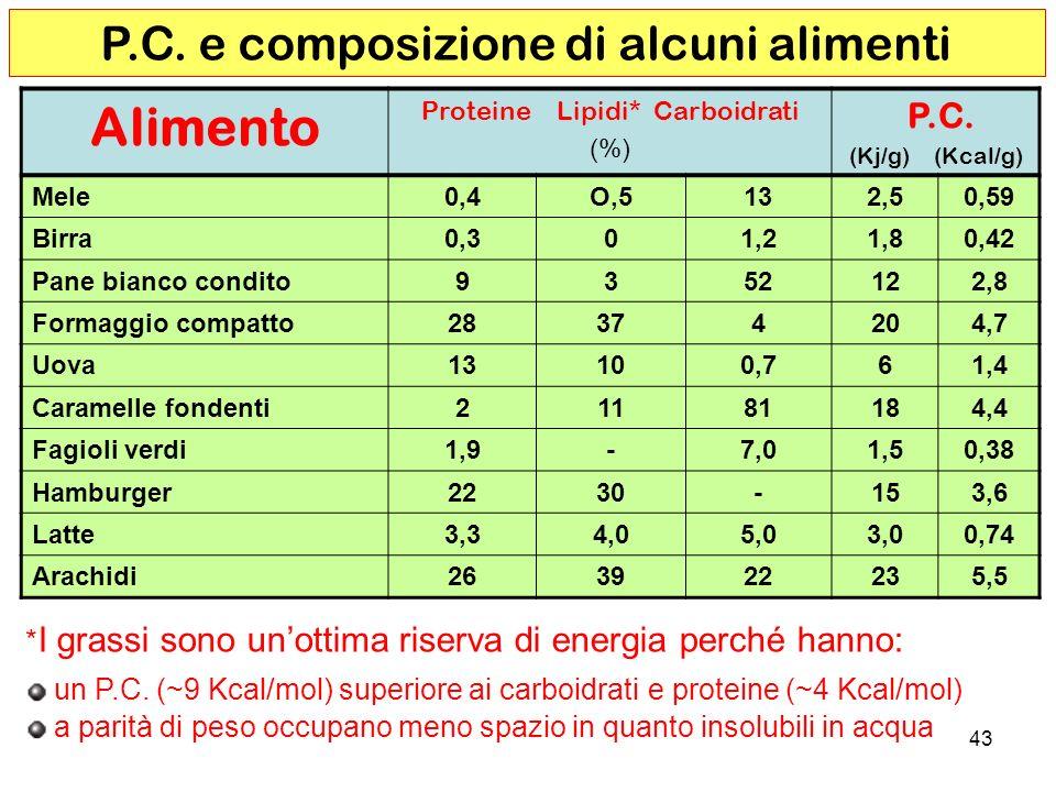 Alimento P.C. e composizione di alcuni alimenti P.C.