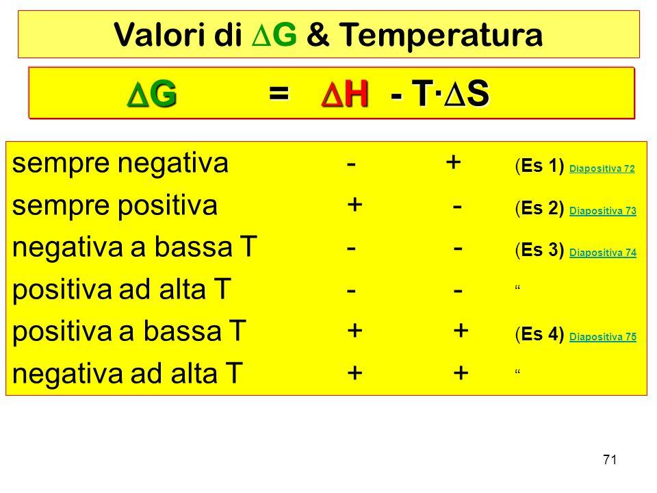 Valori di DG & Temperatura
