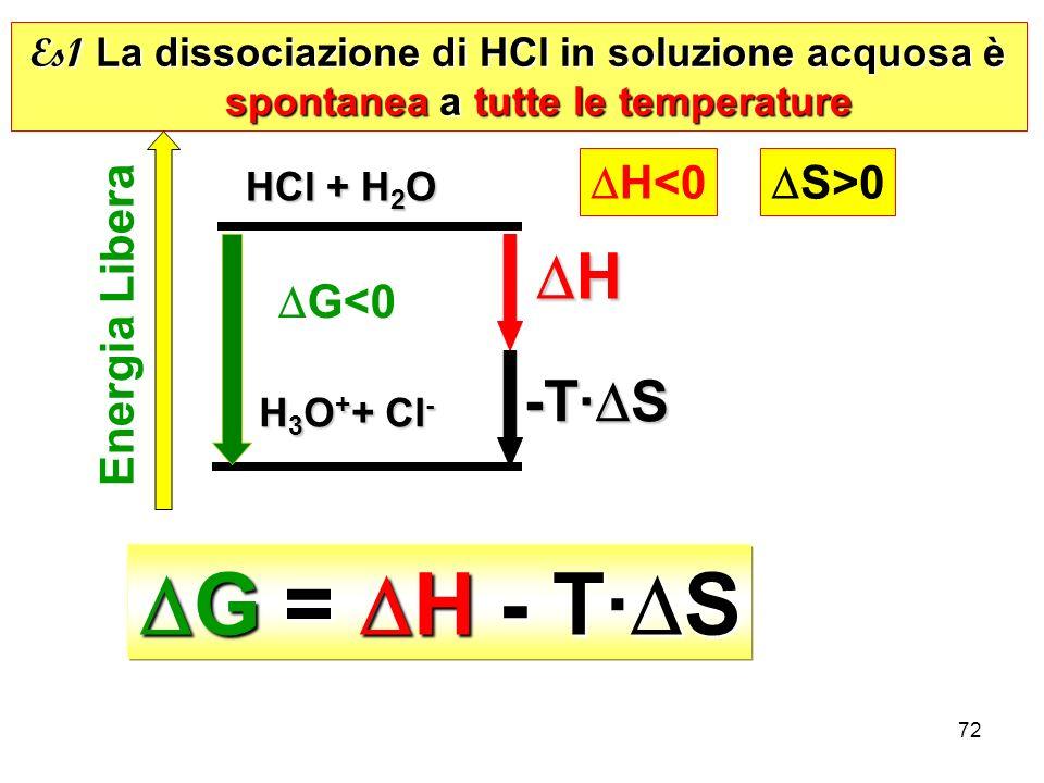 DG = DH - T·DS DH -T·DS DH<0 DS>0 Energia Libera DG<0