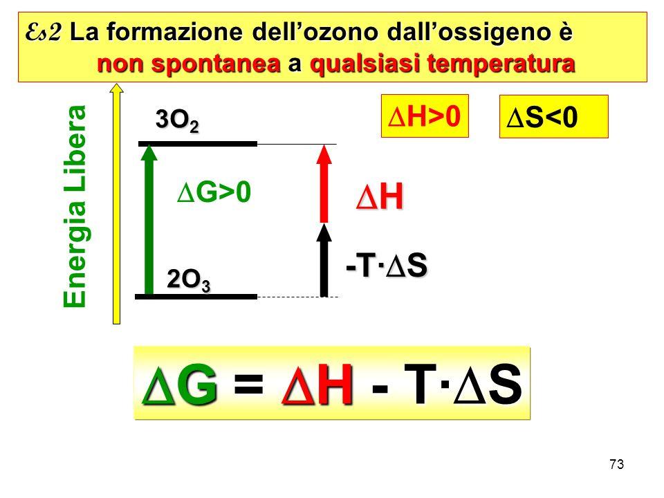 DG = DH - T·DS DH -T·DS DH>0 DS<0 Energia Libera DG>0