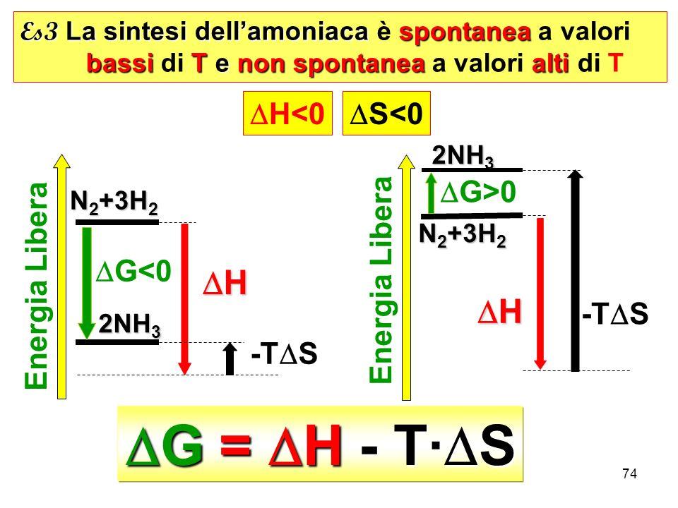 DG = DH - T·DS DH DH DH<0 DS<0 Energia Libera DG>0