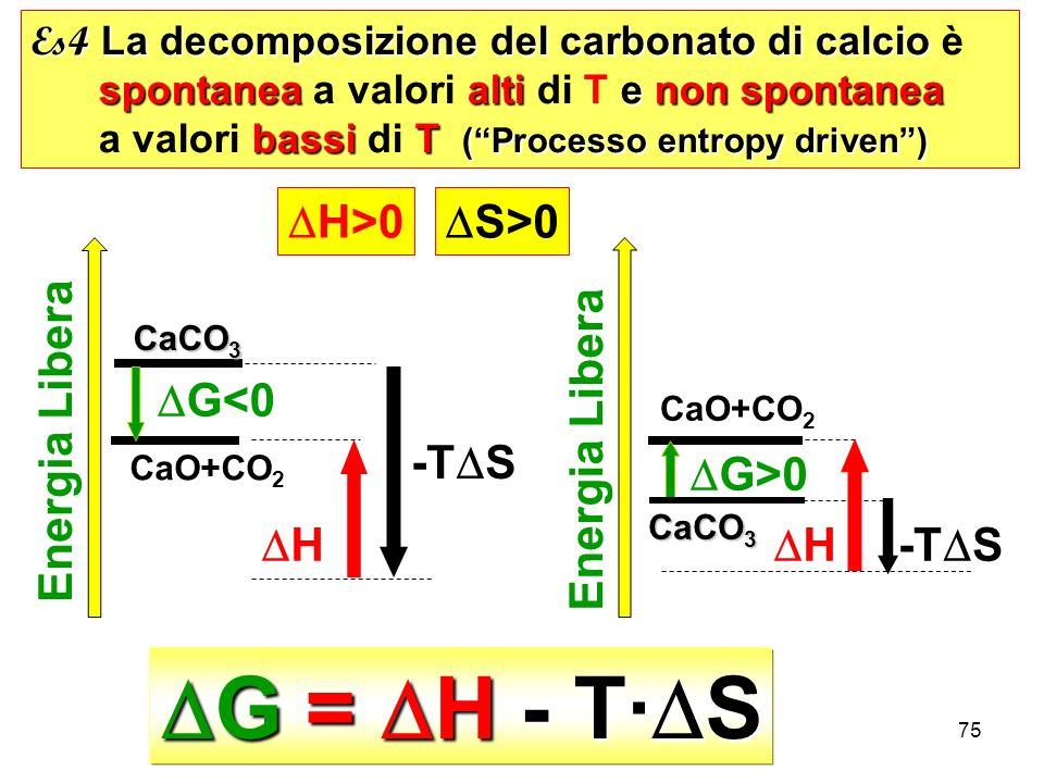 DG = DH - T·DS DH>0 DS>0 Energia Libera Energia Libera DG<0