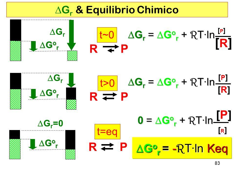 DGr & Equilibrio Chimico