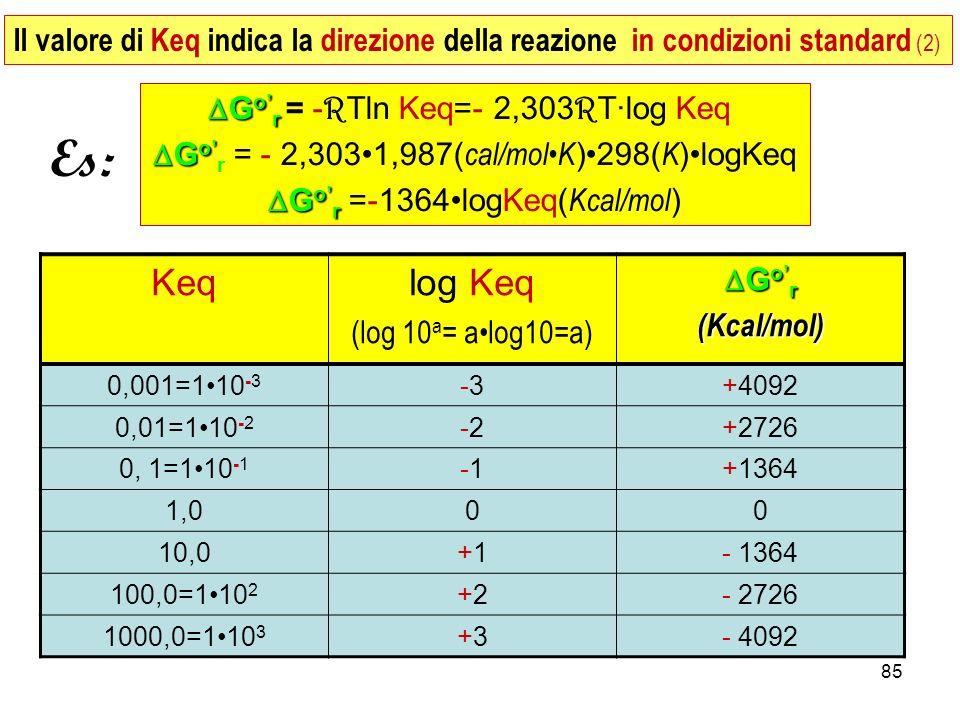 Il valore di Keq indica la direzione della reazione in condizioni standard (2)
