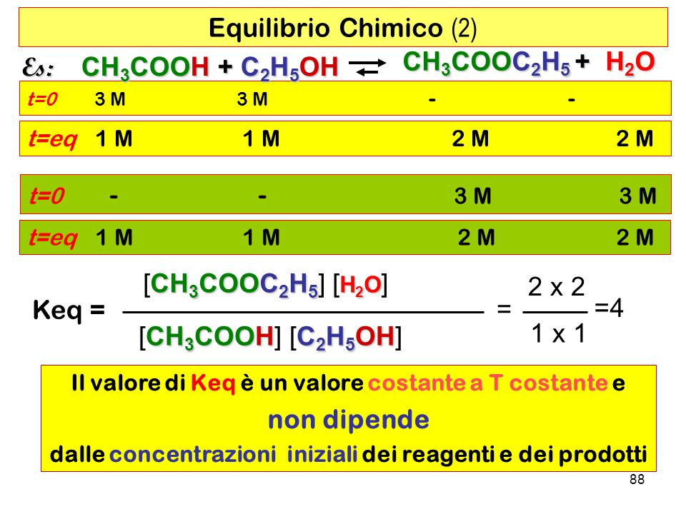 Equilibrio Chimico (2) Es: CH3COOH + C2H5OH CH3COOC2H5 + H2O Keq =