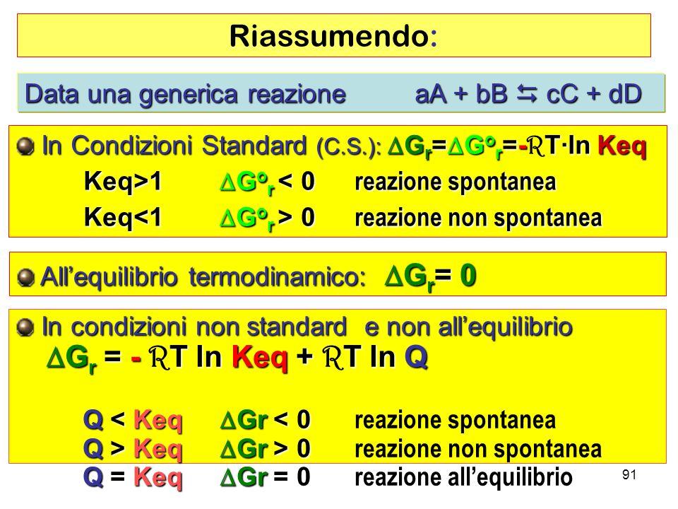 Keq>1 DGor < 0 reazione spontanea
