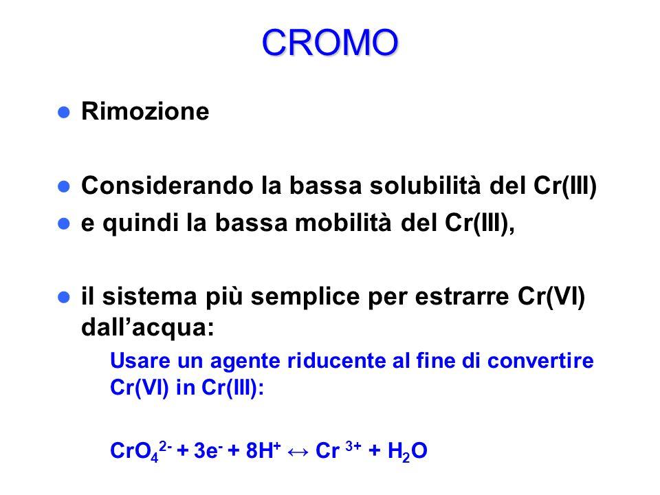 CROMO Rimozione Considerando la bassa solubilità del Cr(III)