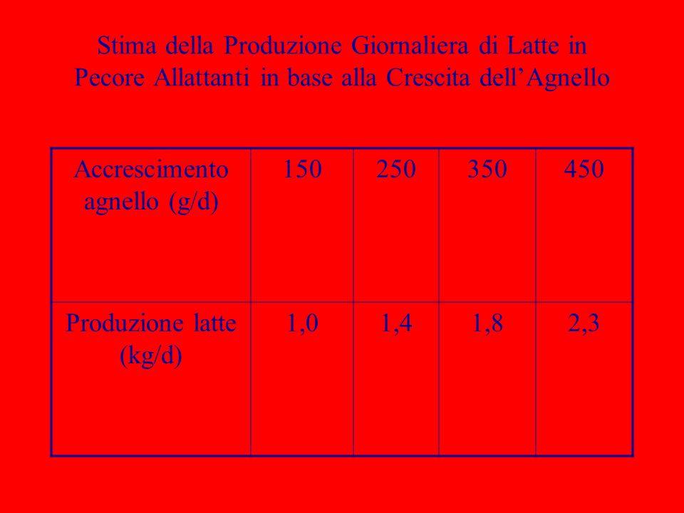 Accrescimento agnello (g/d) 150 250 350 450