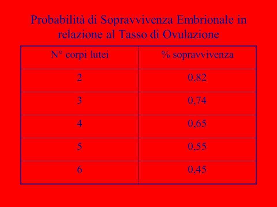 Probabilità di Sopravvivenza Embrionale in relazione al Tasso di Ovulazione