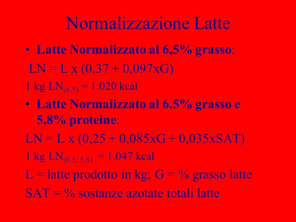 Normalizzazione Latte