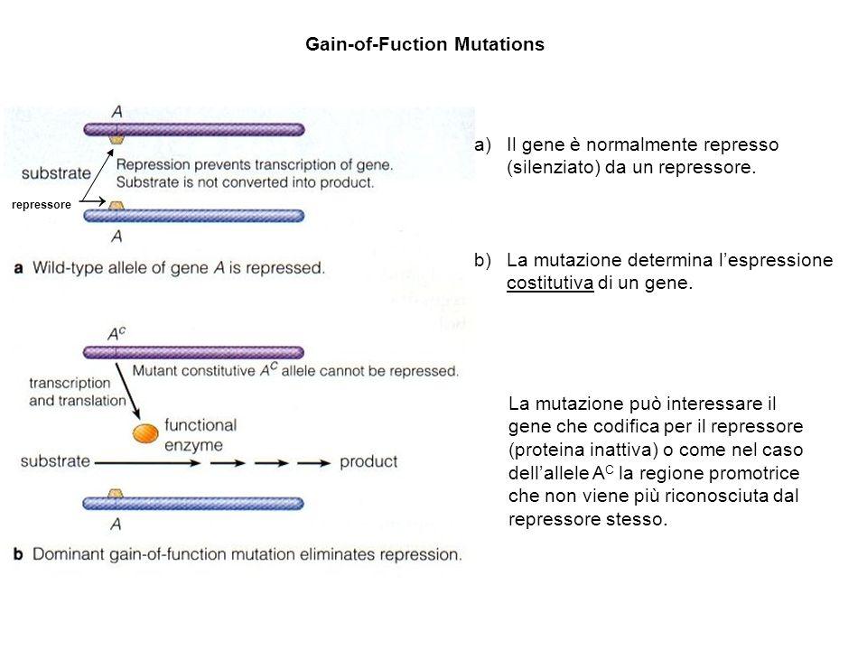 Gain-of-Fuction Mutations
