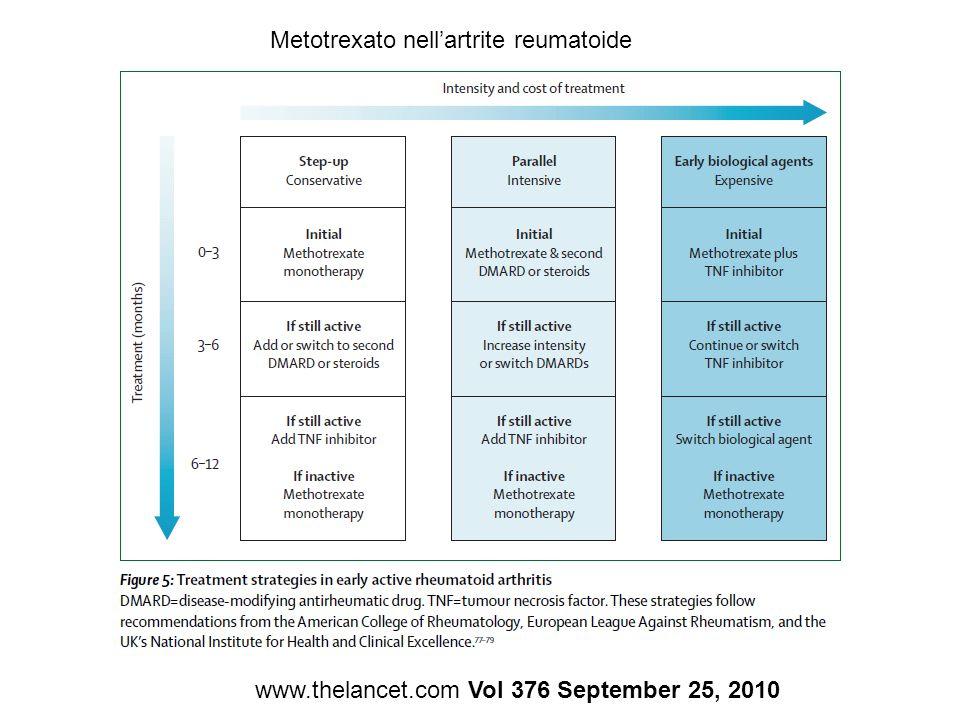Metotrexato nell'artrite reumatoide