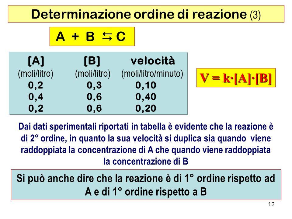 Determinazione ordine di reazione (3)