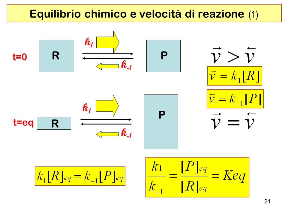 Equilibrio chimico e velocità di reazione (1)