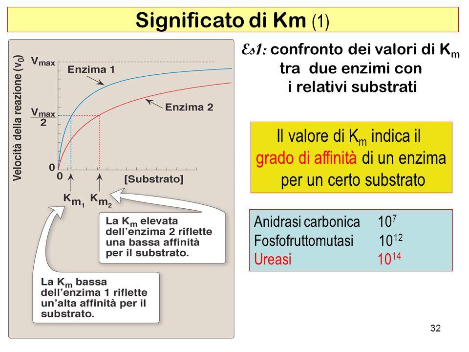 Significato di Km (1) Il valore di Km indica il