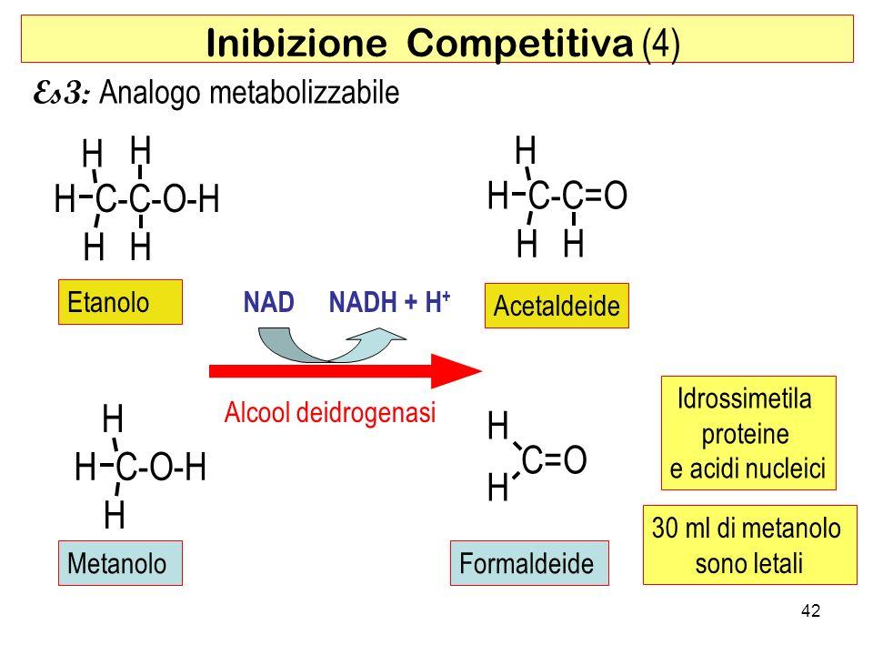 Inibizione Competitiva (4)