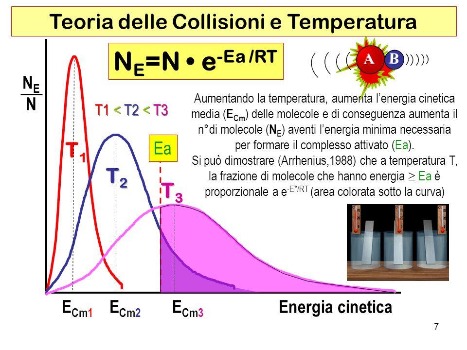 NE=N • e-Ea /RT Teoria delle Collisioni e Temperatura T1 T2 T3 NE N Ea
