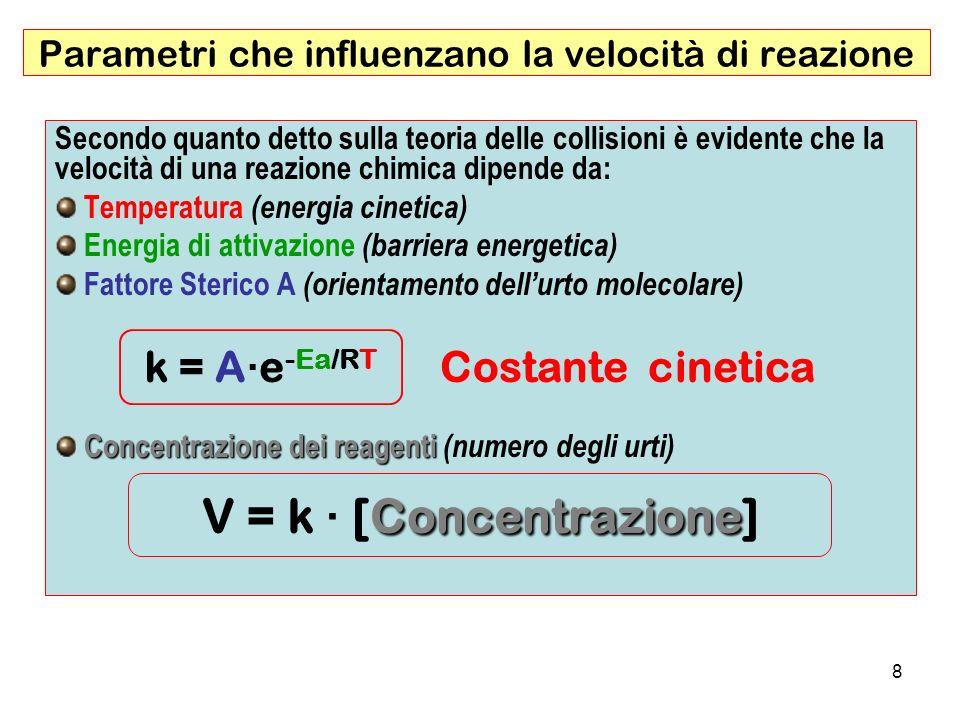 Parametri che influenzano la velocità di reazione