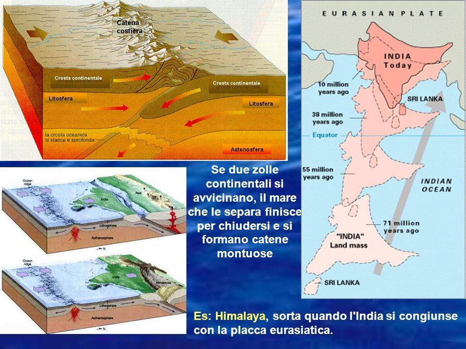 Se due zolle continentali si avvicinano, il mare che le separa finisce per chiudersi e si formano catene montuose