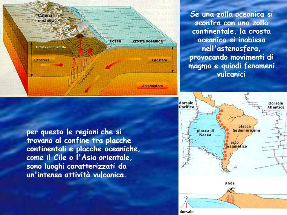 Se una zolla oceanica si scontra con una zolla continentale, la crosta oceanica si inabissa nell astenosfera, provocando movimenti di magma e quindi fenomeni vulcanici