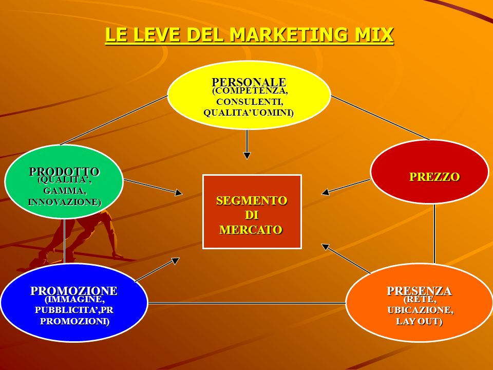 LE LEVE DEL MARKETING MIX