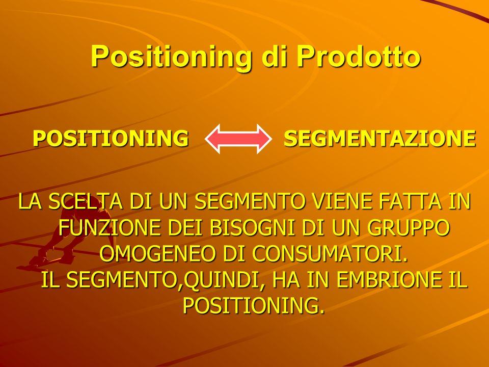 Positioning di Prodotto
