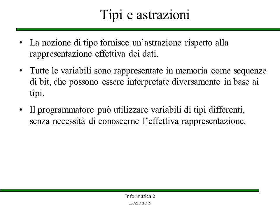Tipi e astrazioni La nozione di tipo fornisce un'astrazione rispetto alla rappresentazione effettiva dei dati.
