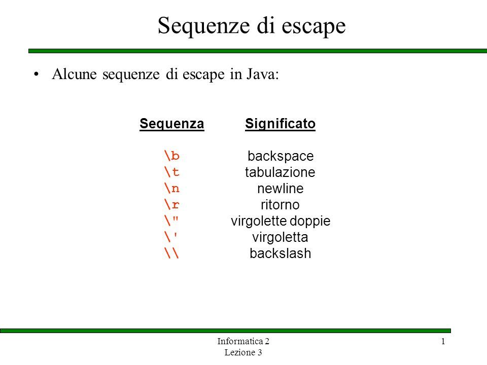 Sequenze di escape Alcune sequenze di escape in Java: Sequenza \b \t