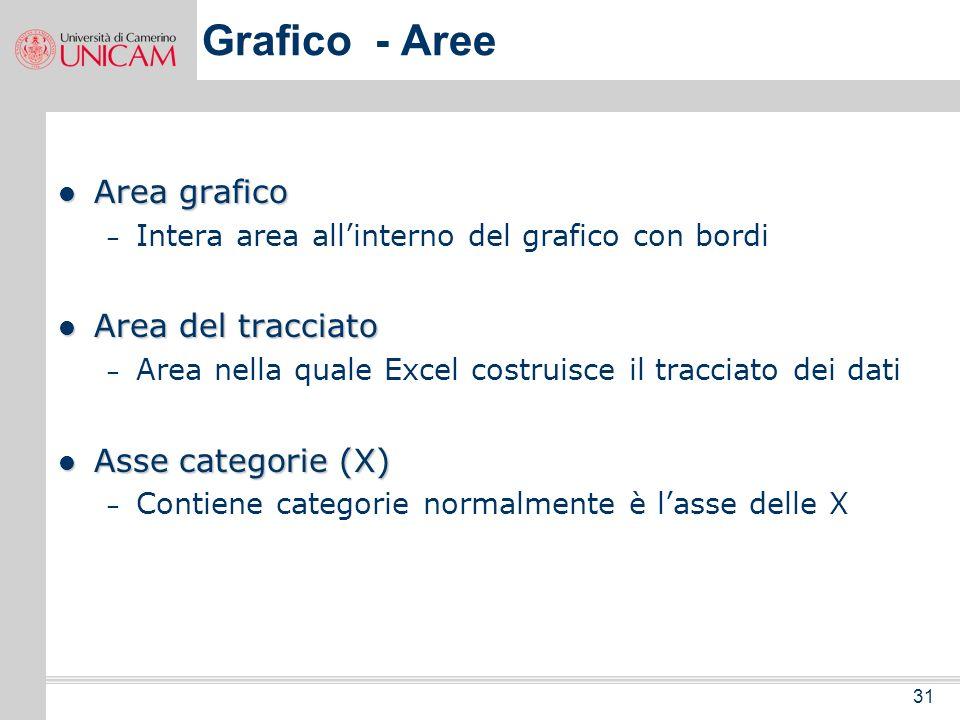 Grafico - Aree Area grafico Area del tracciato Asse categorie (X)