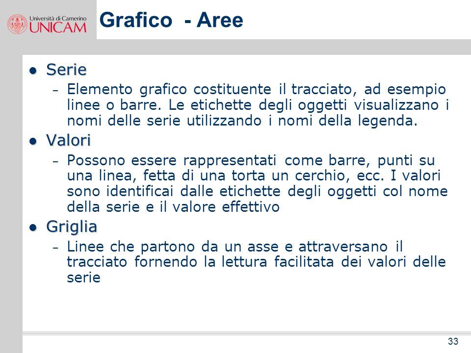 Grafico - Aree Serie Valori Griglia