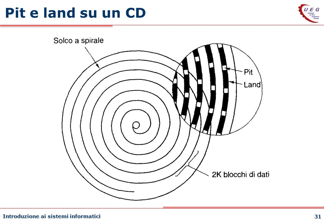 Pit e land su un CD Introduzione ai sistemi informatici 27/03/2017