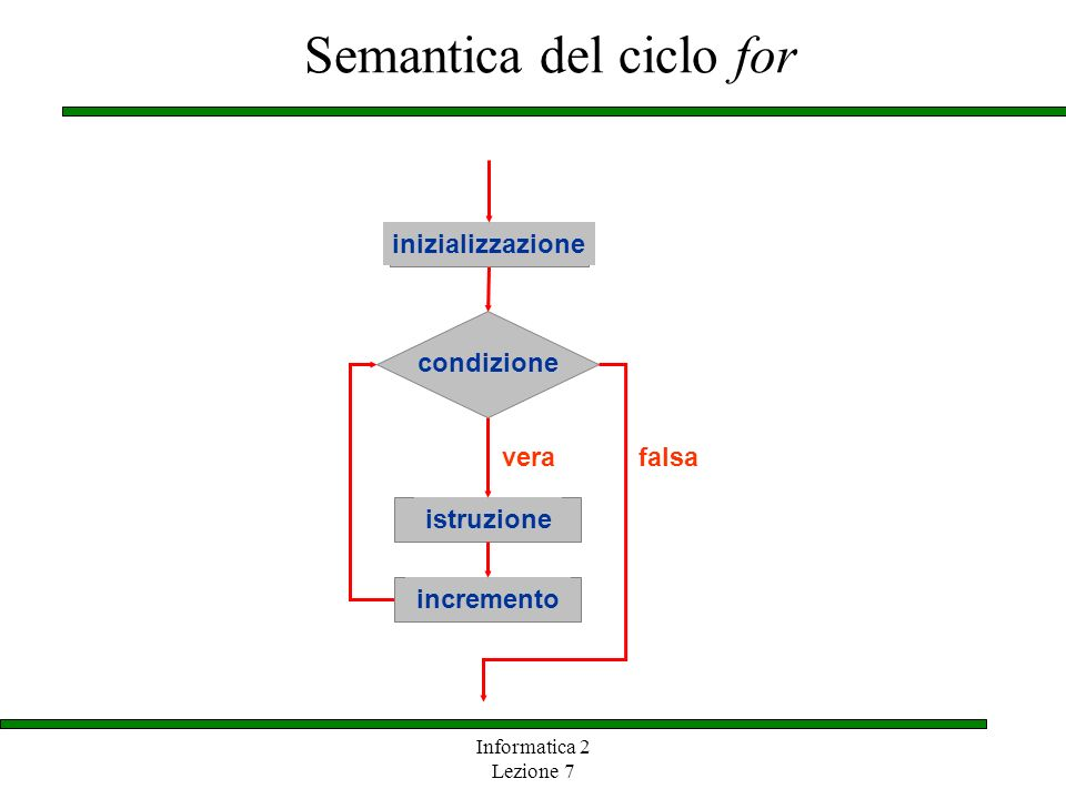 Semantica del ciclo for