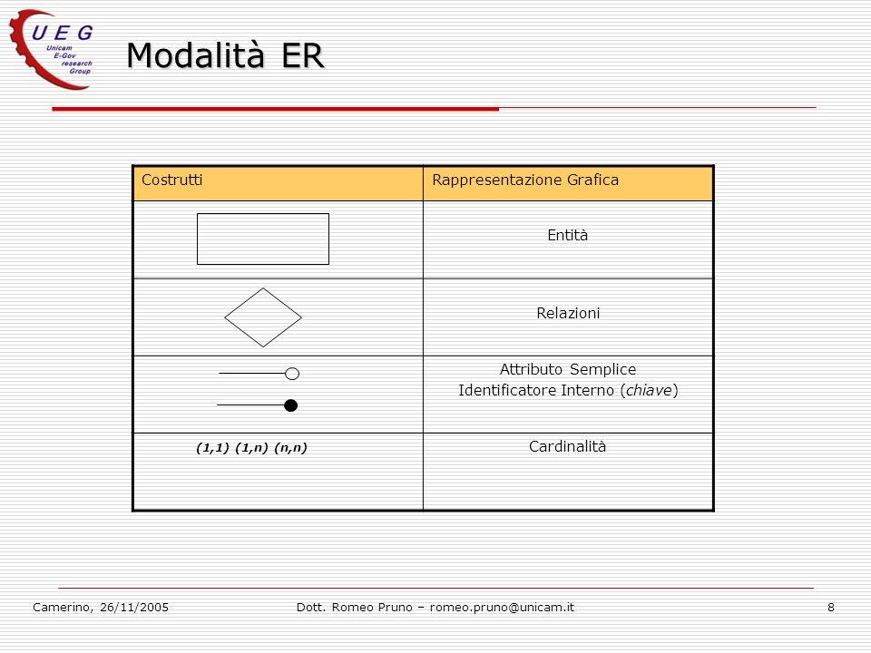 Modalità ER Costrutti Rappresentazione Grafica Entità Relazioni