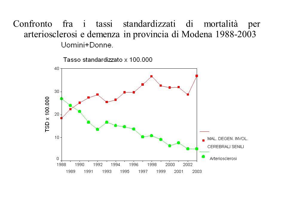 Confronto fra i tassi standardizzati di mortalità per arteriosclerosi e demenza in provincia di Modena 1988-2003
