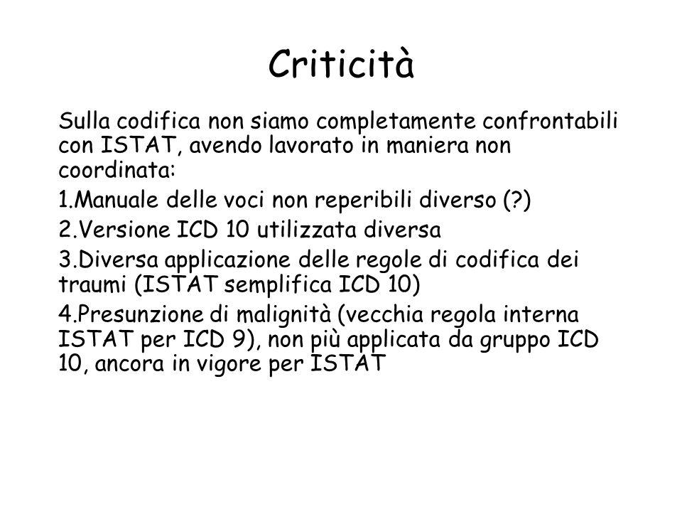 Criticità Sulla codifica non siamo completamente confrontabili con ISTAT, avendo lavorato in maniera non coordinata: