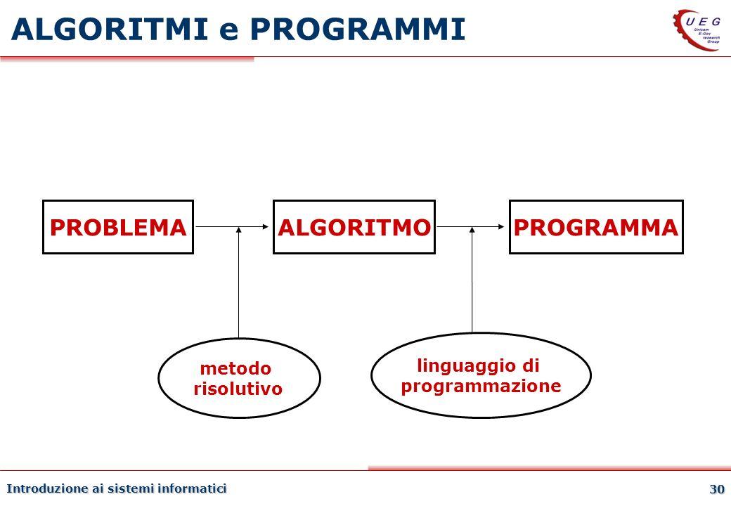 ALGORITMI e PROGRAMMI PROBLEMA ALGORITMO PROGRAMMA linguaggio di