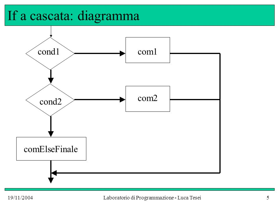 If a cascata: diagramma
