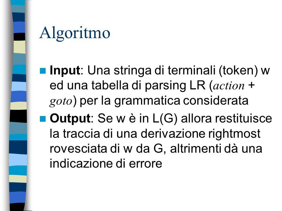 Algoritmo Input: Una stringa di terminali (token) w ed una tabella di parsing LR (action + goto) per la grammatica considerata.