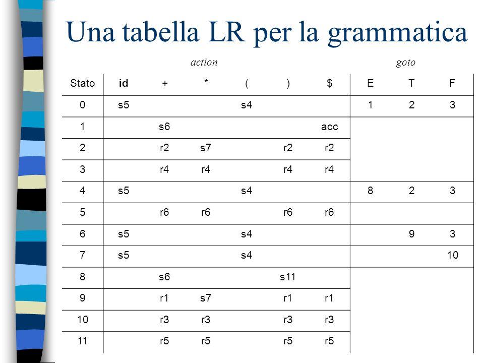 Una tabella LR per la grammatica